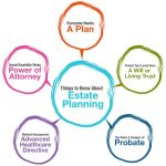 What Is Estate Planning? Six Good Reasons Everyone Should Have An Estate Plan In Columbia, MD